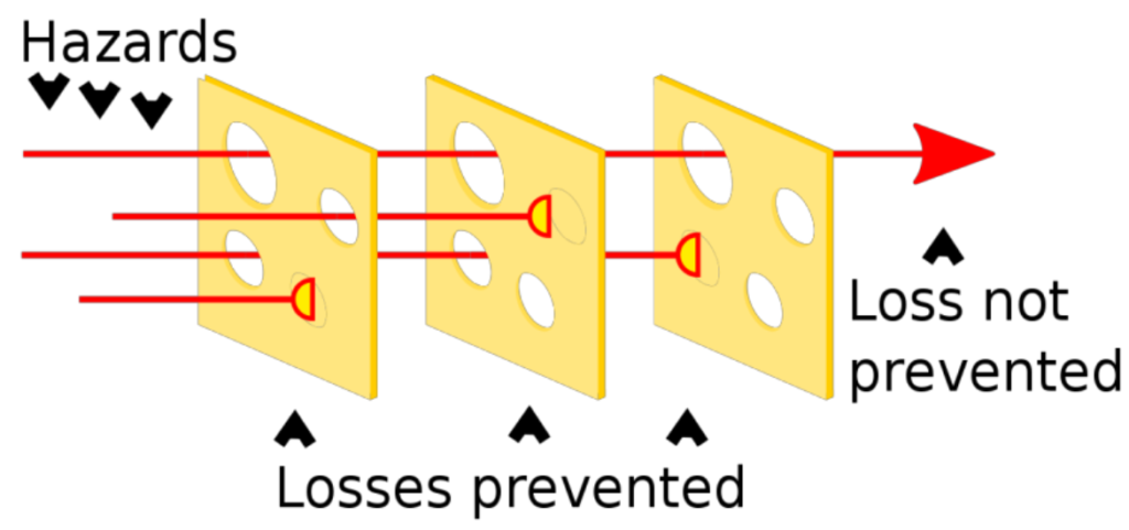 swiss cheese model